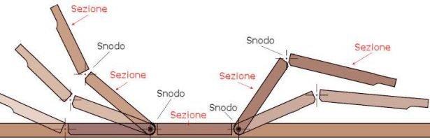 Gli Snodi della Rete Elettrica: differenze tra 2 e 4 snodi